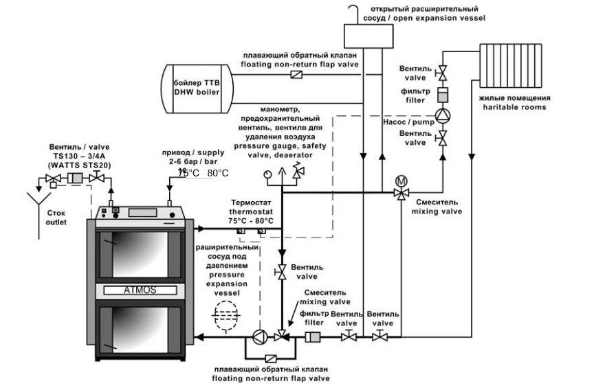 Предписанное включение котла с терморегулирующим вентилем