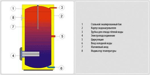 OKCE 200 S/3–6kW
