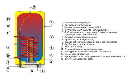 Комбинированные накопительные водонагреватели
