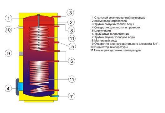 стоимость эмалированных водонагревателей косвенного нагрева