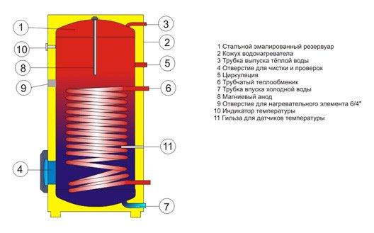 цена эмалированных водонагревателей косвенного нагрева