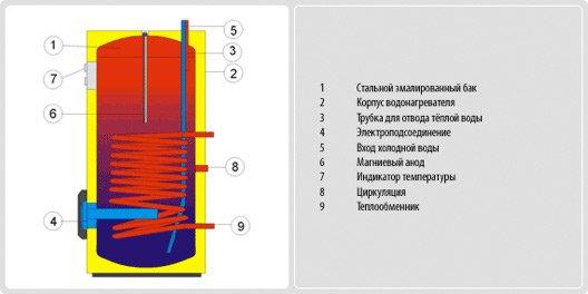 продажа напольных эмалированных водонагревателей косвенного нагрева