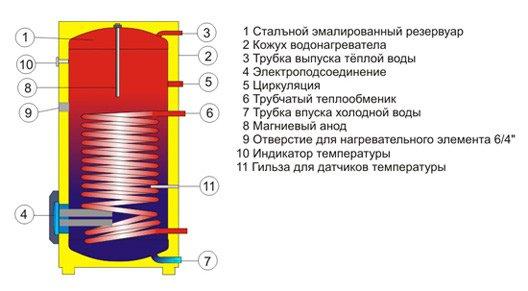 стоимость напольных эмалированных водонагревателей косвенного нагрева