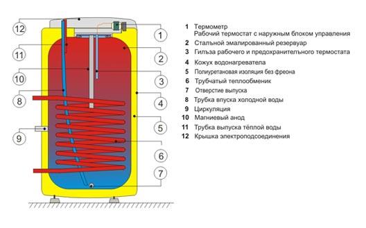 Напольные водонагреватели косвенного нагрева воды